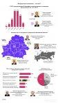 Высокопоставленные белорусские чиновники: мужчины в возрасте и из деревни